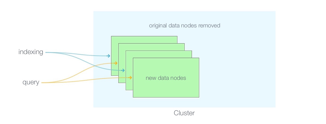 Field Notes: ElasticSearch at Petabyte Scale on AWS